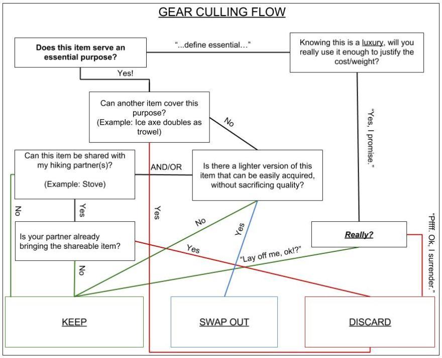 Gear Culling Chart (2)